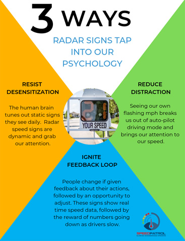 radar speed signs tap into our psychology